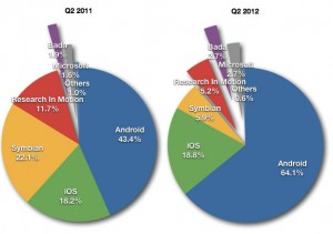 Gartner says Samsung & Android Extend Lead Over Apple iPhone in Q2