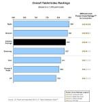 iPad Leads The Tablet Market In Customer Satisfaction : JD Power Survey