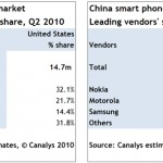 Android based phones register a whooping 886% growth spurt