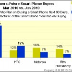Smart Phone Industry poised to grow with iPhone 4 leading the pack