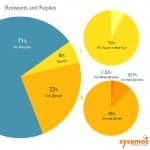 71%  of Tweets generates zero replies or retweets